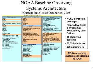 "NOAA Baseline Observing Systems Architecture ""Current State"" as of October 25, 2005"