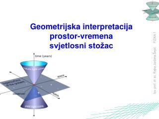 Geometrijska interpretacija prostor-vremena svjetlosni stožac