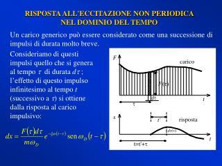 Un carico generico può essere considerato come una successione di impulsi di durata molto breve.