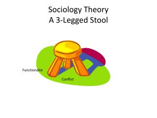 Sociology Theory A 3-Legged Stool