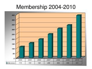 Membership 2004-2010