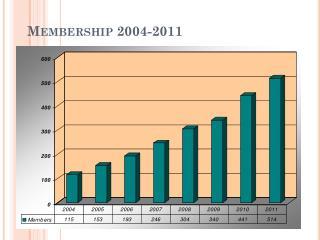Membership 2004-2011