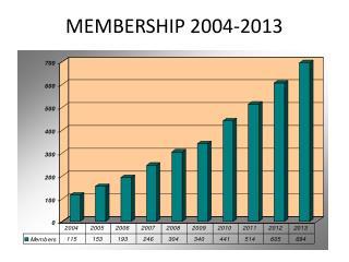 MEMBERSHIP 2004-2013