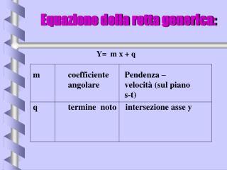Equazione della retta generica: