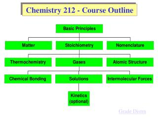 Chemistry 212 - Course Outline