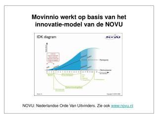 Movinnio werkt op basis van het  innovatie-model van de NOVU