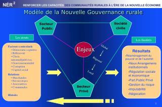 Modèle de la Nouvelle Gouvernance rurale
