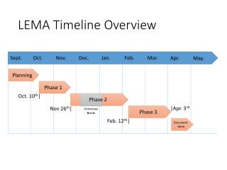 LEMA Timeline Overview