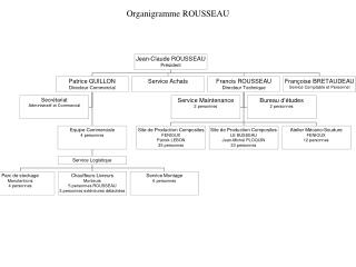 Organigramme ROUSSEAU