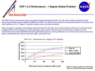 POP 1.4.3 Performance - 1 Degree Global Problem