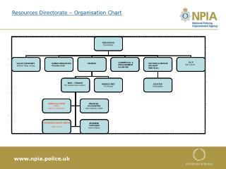 Resources Directorate – Organisation Chart
