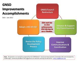 GNSO  Improvements Accomplishments