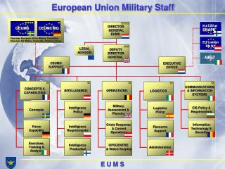 European Union Military Staff