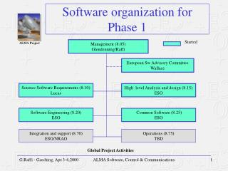 Software organization for Phase 1