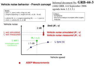 Vehicle noise behavior - French concept