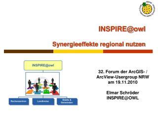 INSPIRE@owl Synergieeffekte  regional nutzen