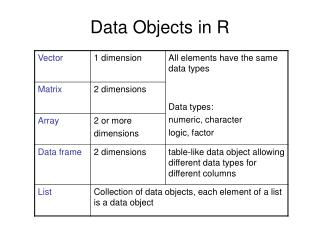 Data Objects in R