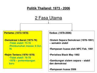 Politik Thailand: 1973 - 2006