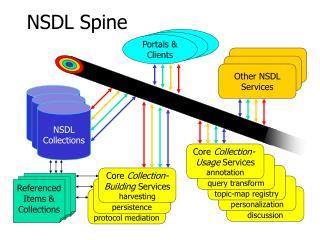 NSDL Spine