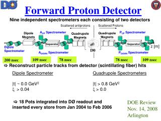 Forward Proton Detector