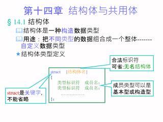 第十四章  结构体与共用体