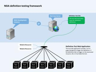 The test site hosts tests cases  for individual  definitions