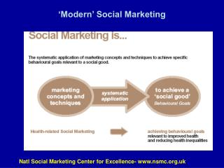 'Modern' Social Marketing