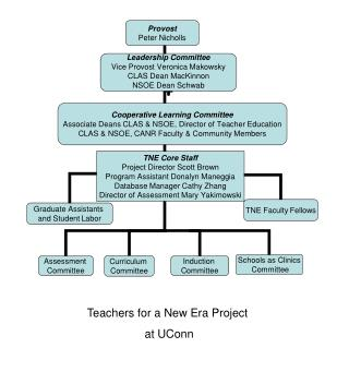 Teachers for a New Era Project  at UConn