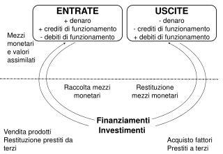 Vendita prodotti Restituzione prestiti da terzi