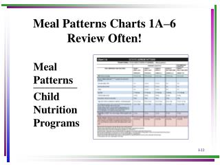 Meal Patterns Charts 1A – 6 Review Often!