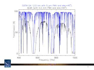 SOFIA Heterodyne Instrument Concepts