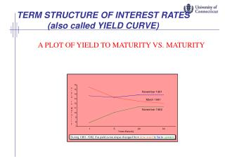 TERM STRUCTURE OF INTEREST RATES  (also called YIELD CURVE)