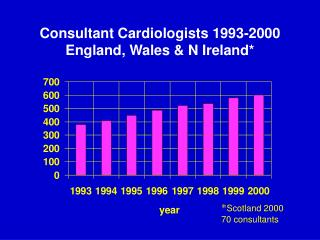 Consultant Cardiologists 1993-2000 England, Wales & N Ireland*