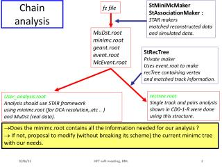 Chain  analysis