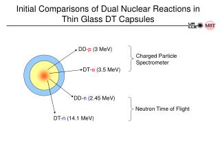 Initial Comparisons of Dual Nuclear Reactions in Thin Glass DT Capsules