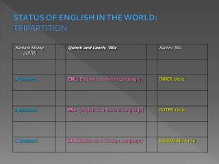 STATUS OF ENGLISH IN THE WORLD: TRIPARTITION