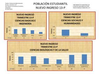 Fuente: Sistema de Administración Escolar, trimestre 13-P