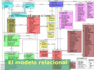 El modelo relacional