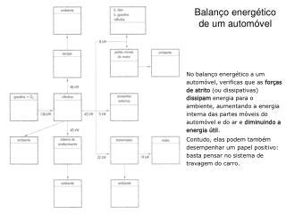 Balanço energético de um automóvel
