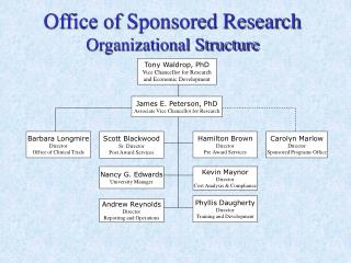 Office of Sponsored Research  Organizational Structure
