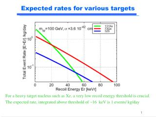 Expected rates for various targets