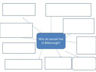 Why do people live in  Bilborough ?