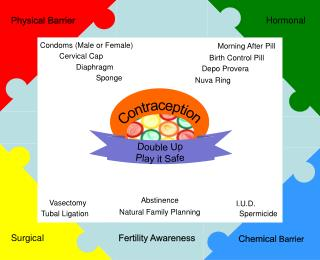 Condoms (Male or Female)