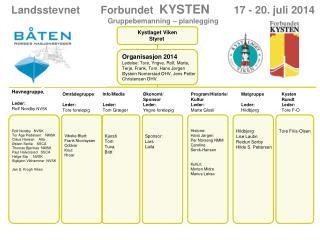 Landsstevnet       Forbundet   KYSTEN        17 - 20. juli 2014  Gruppebemanning � planlegging