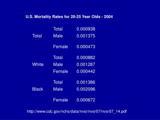 U.S. Mortality Rates for 20-25 Year Olds - 2004