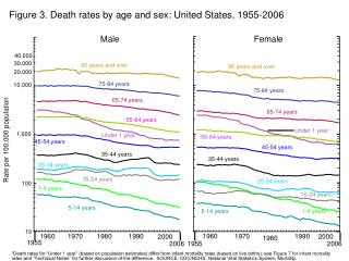 Figure 3. Death rates by age and sex: United States, 1955-2006