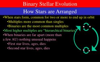 Binary Stellar Evolution