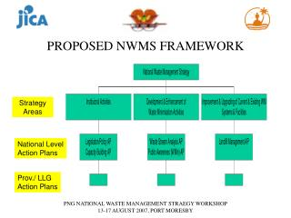 PROPOSED NWMS FRAMEWORK
