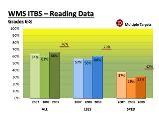 WMS ITBS � Reading Data Grades 6-8