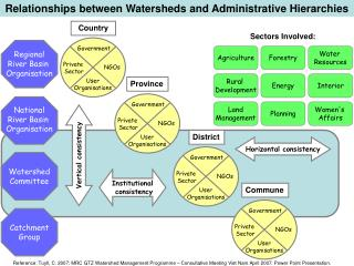 Relationships between Watersheds and Administrative Hierarchies